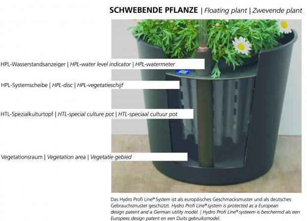 Hydro Profi Line System für Erdpflanzen im Querschnitt und mit Beschriftung der Systembausteine