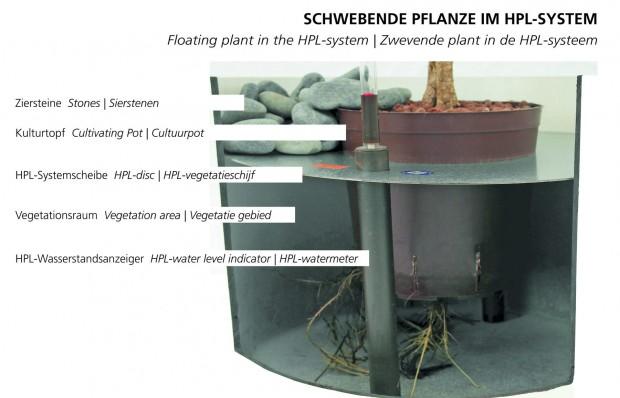 Hydro Profi Line System für Hydrokulturpflanzen im Querschnitt und mit Beschriftung der Systembausteine
